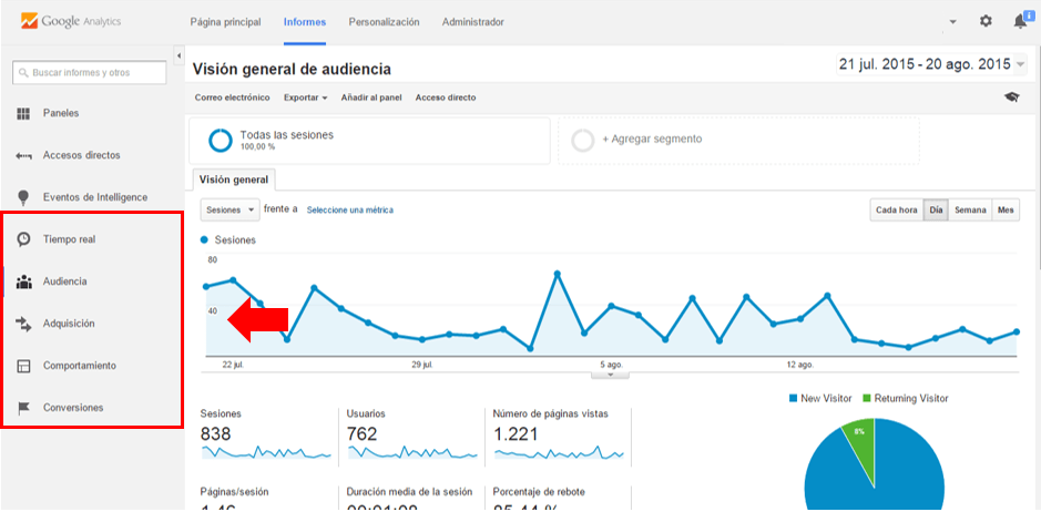 Como usar Google Analytics. Interpretar datos con Google Analytics: analizar informes y contenido. Analítica web. Marketing online Mallorca