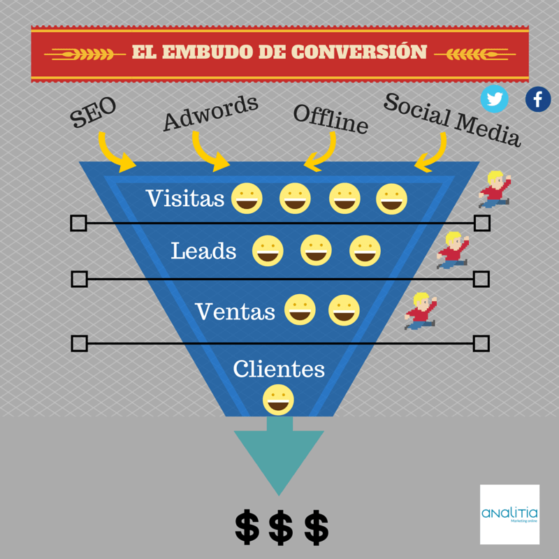 Consultoria de marketing online. Desarrollamos tu estrategia de marketing online a medida para incrementar las ventas y captar nuevos clientes